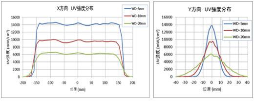 LS系列紫外线强度分布特性图
