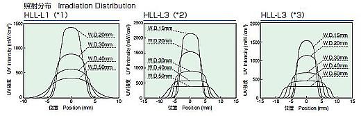 HLL-L1 / HLL-L3