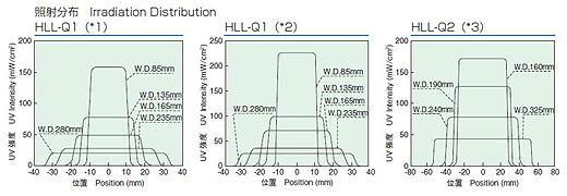 HLL-Q1 / HLL-Q2